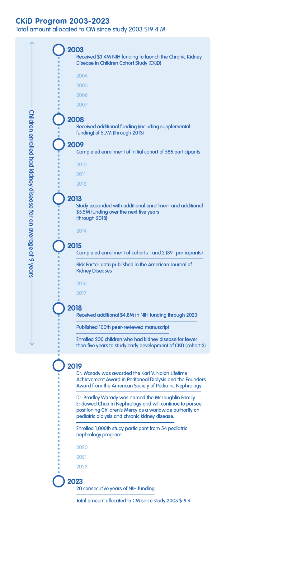 "Timeline graphic with words ""CKiD Program 2003-2023, Total amount allocated to CM since study 2003 $19.4 M"""