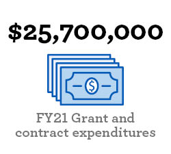 """Image of paper money that reads, """"$21,216,276 FY20 Grant and contract expenditures"""""""