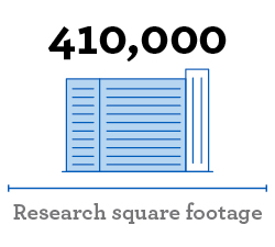 """Image of building and read, """"410,000 Research square footage"""""""