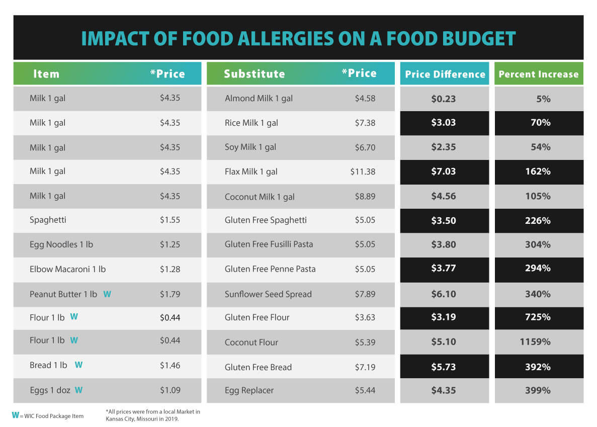 impact of food allergies on a food budget