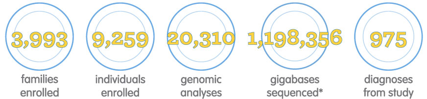 """Image reads, """"2,730 families enrolled, 6,283 individuals enrolled, 8,915 genomic analyses, 1,084,644 gigabases sequenced*, 457 diagnoses from study"""""""