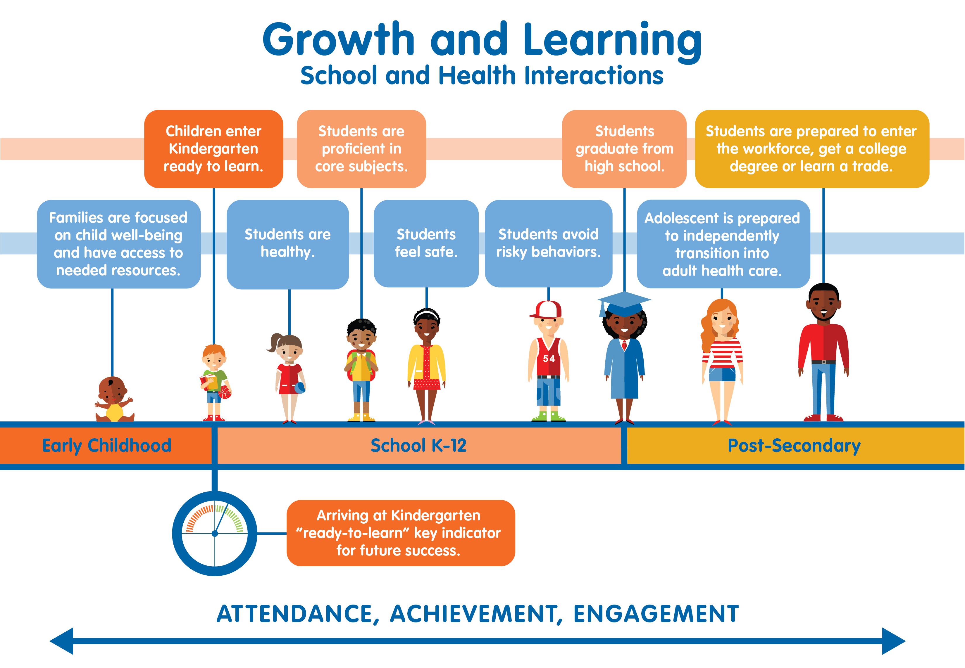 """Graphic that shows """"growth and learning school and health interactions"""" from early childhood to school K-12 to post-secondary."""