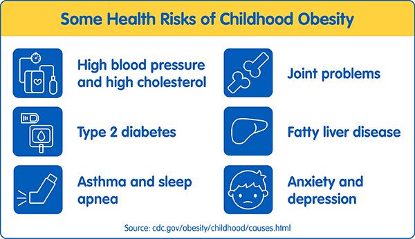 """Image that reads, """"Some Health Risks of Childhood Obesity; High blood pressure and high cholesterol; Joint problems; Type 2 diabetes; Fatty liver disease; Asthma and sleep apnea; Anxiety and depression; Source: cdc.gov/obesity/childhood/causes.html"""""""
