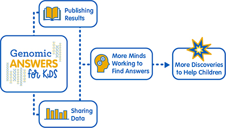 Graphic showing the benefits of sharing Genomic Answers for Kids project data with researchers
