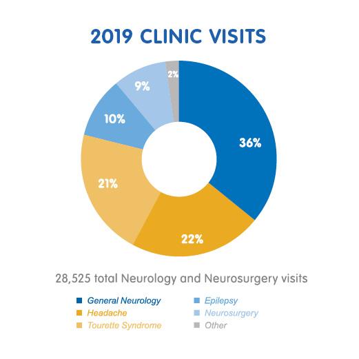 Neurology and Neurosurgery Clinic Visits Chart