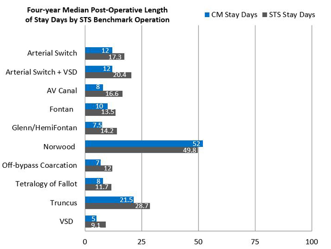 Four-Year Median Post Operative Length of Stay Days by STS Benchmark Operation