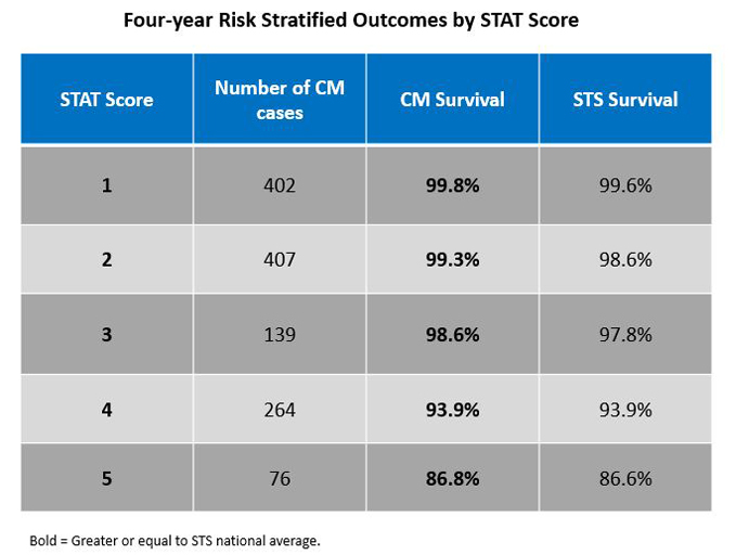 Four-Year Risk Stratified Outcomes by STAT Score