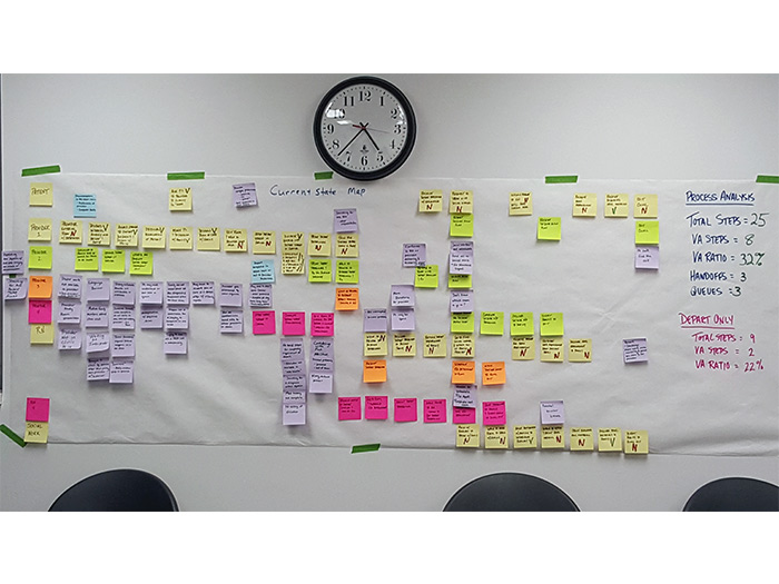 Example of process mapping.