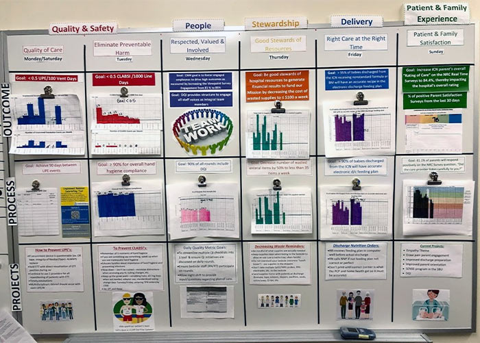 Readiness huddle board with the following columns: Quality & Safety, People, Stewardship, Delivery, Patient & Family Experience.
