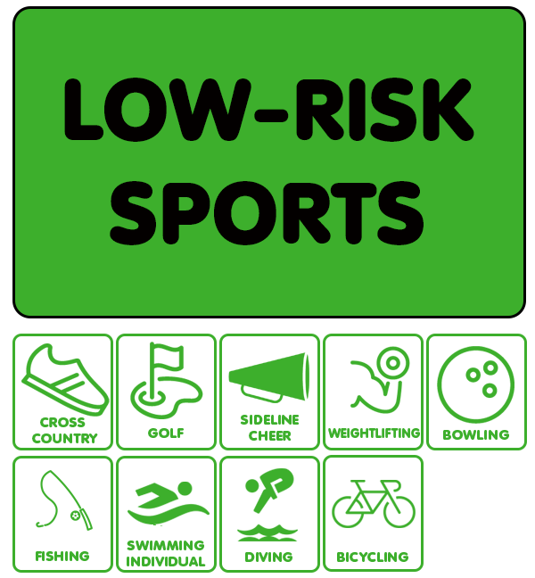Low-Risk Sports: Individual running events, cross country with staggered starts, golf, sideline cheerleading, weightlifting
