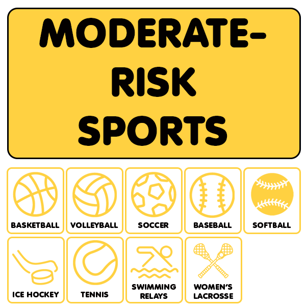 Moderate-Risk Sports: Basketball, volleyball, soccer, baseball, softball, field hockey, ice hockey, tennis, swimming relays, women's lacrosse