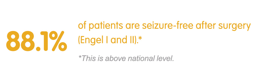 88.1% of epilepsy are seizure free after surgery (Engle I and II). This is above national level.