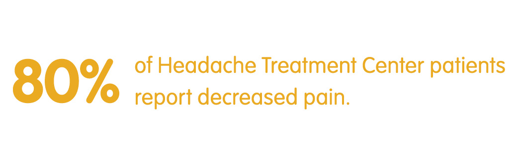 80% of Headache Treatment Center patients report decreased pain
