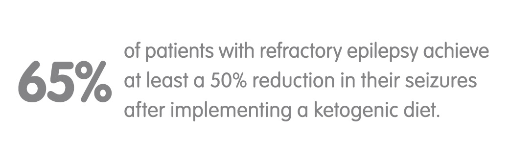 65% of patients with refractory epilepsy achieve at least a 50% reduction in their seizures after implementing a ketogenic diet